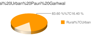 Pauri Garhwal census population